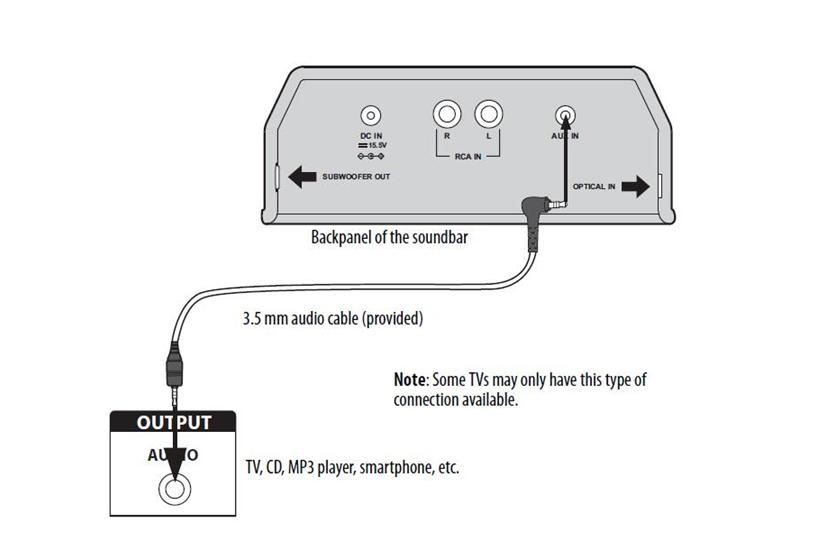 Can you hook up surround sound to a projector