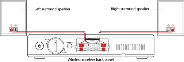 Connecting the receiver A.jpg