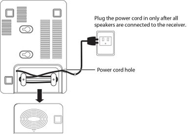 Connecting the receiver to an AC power outlet.jpg