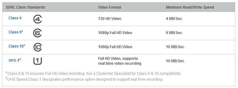 Memory Card Video Speed