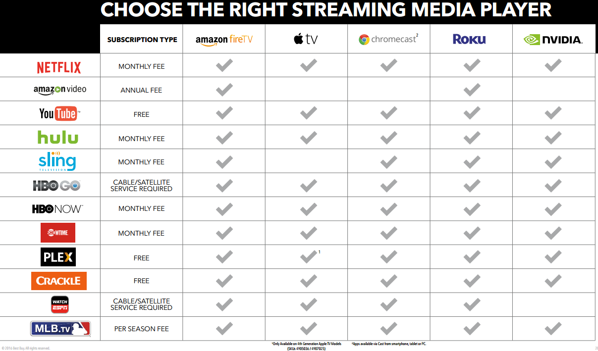 Streaming Device Help Purchasing Guide Best Buy Support