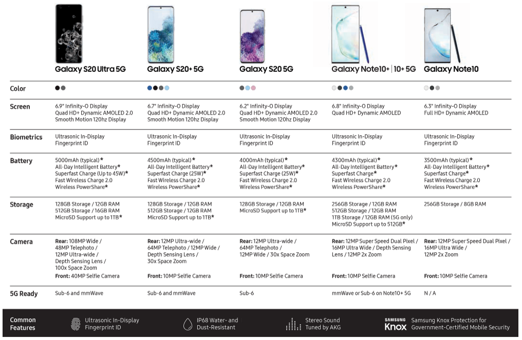 Samsung Galaxy S20 5G, Galaxy S20+ 5G & Galaxy S20 Ultra 5G Overview.PNG